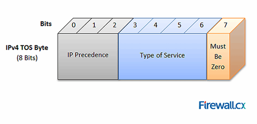 Differentiated Services QoS model