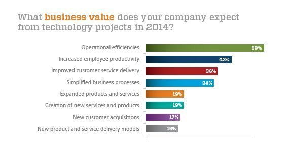 Business value from technologies
