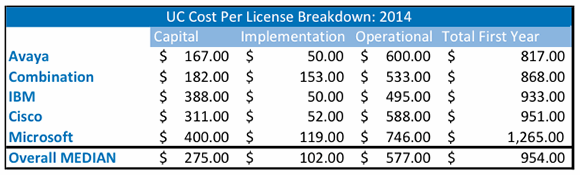 UC cost per license breakdown: 2014