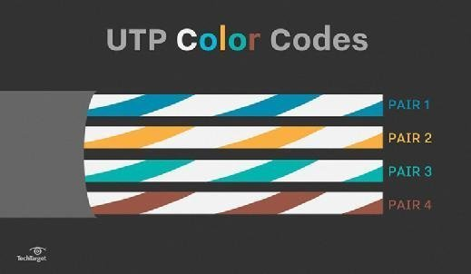 straight through cable learn about utp wiring and color coding Computer Fan Wiring Color Code if you always use only one version, you\u0027re okay, but if you mix a and b in a cable run, you will get crossed pairs utp color codes