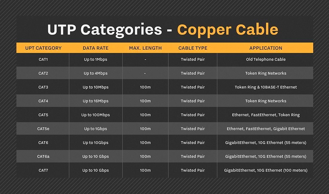 Types of network cables: An introduction to network cabling