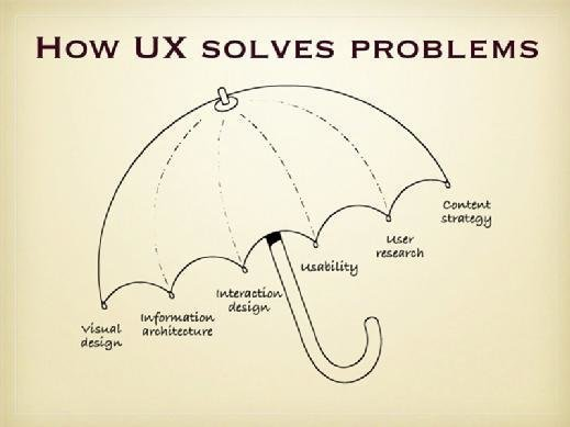 How user experience solves problems
