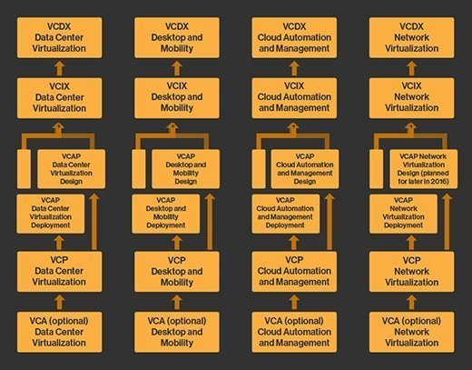 How to choose the right VMware certification track