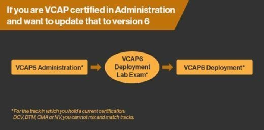 Upgrading to VCAP6 Deployment