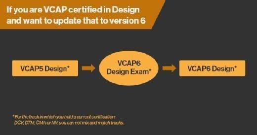 Upgrading to VCAP6 Design