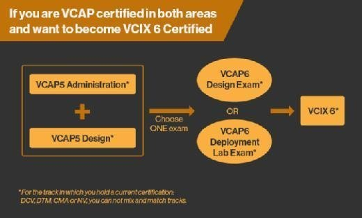 Upgrading from VCAP5 to VCIX6