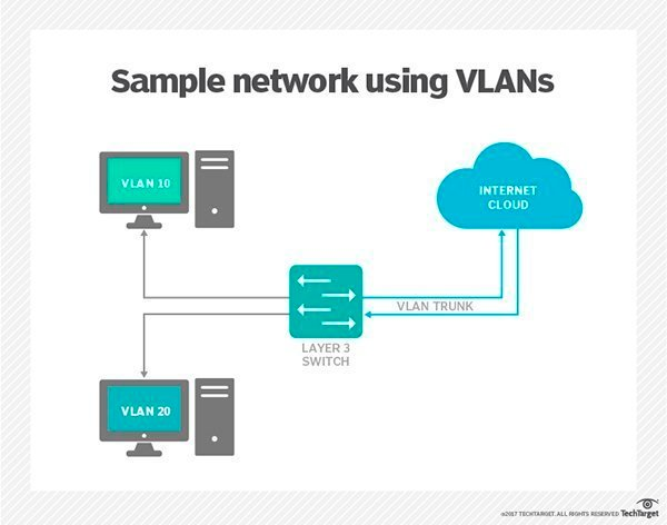 Layer 3 switches explained what is a vlan keyboard keysfo Image collections