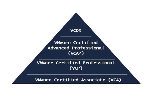 VMware certifications pyramid