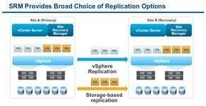 VMware Inc  vCenter Site Recovery Manager (SRM) 5 | Backup and DR