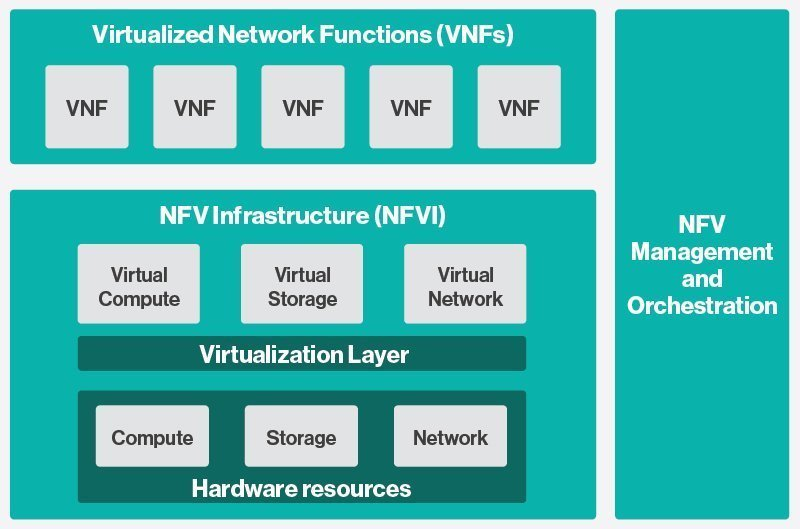 What is network functions virtualization (NFV)? - Definition