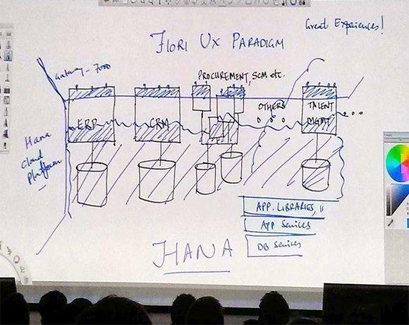 SAP's current technology framework