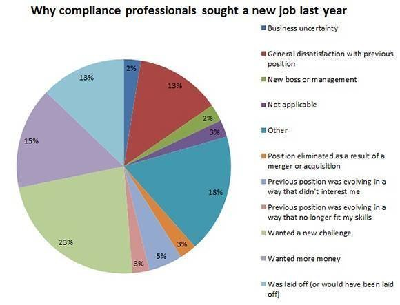 Why compliance professionals sought a new job last year