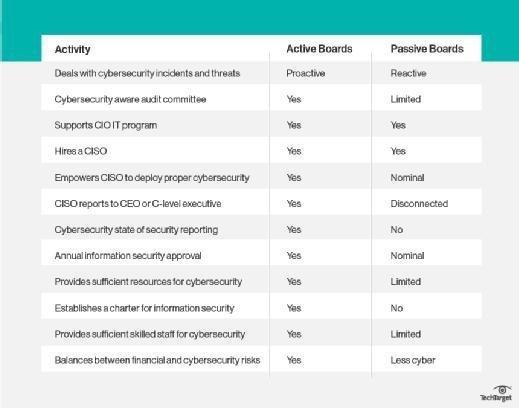 Active vs. passive boards of directors