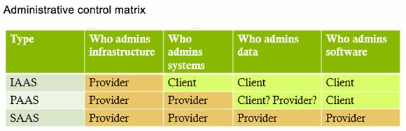 Administrative control matrix
