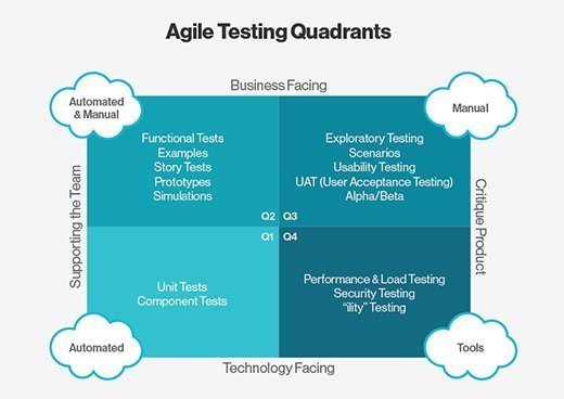 Agile software testing quadrants