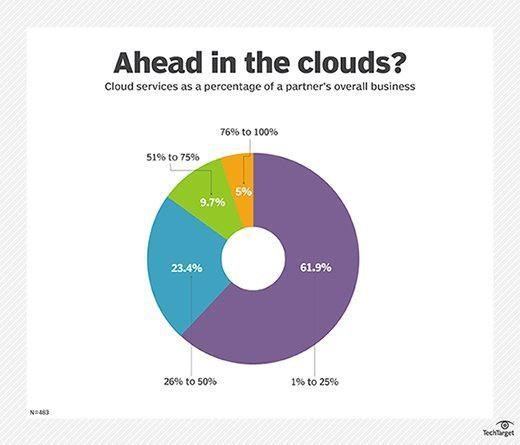 TechTarget Channel Directions survey results: About what percentage of your company's revenue is derived from the cloud?