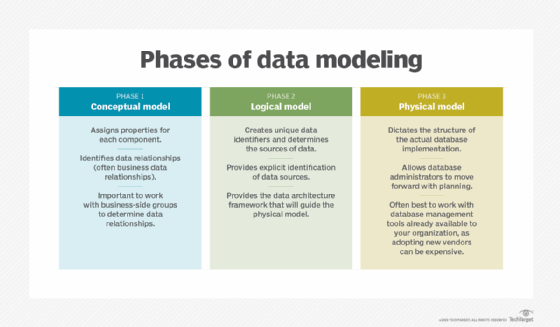 Three types of data models