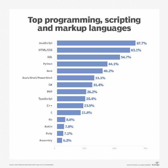 Graph ranking programming languages