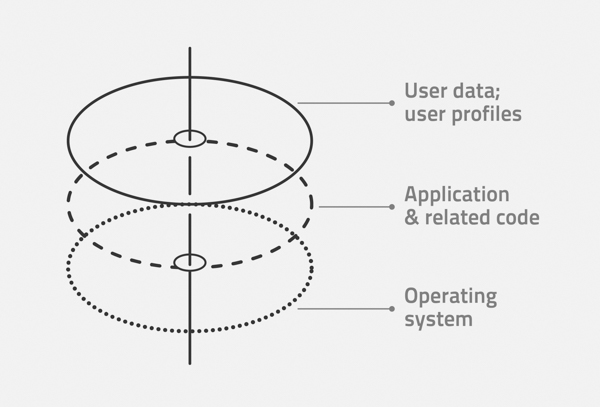 Get the scoop on elastic application layers from Citrix