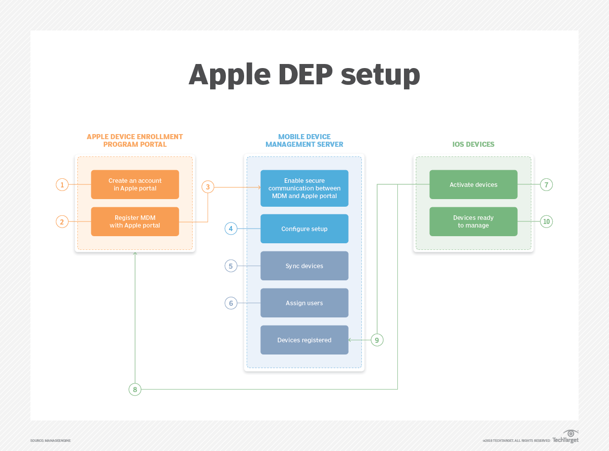 How Apple DEP works and why it's important