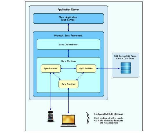 Microsoft Sync Framework services for mobile device data management