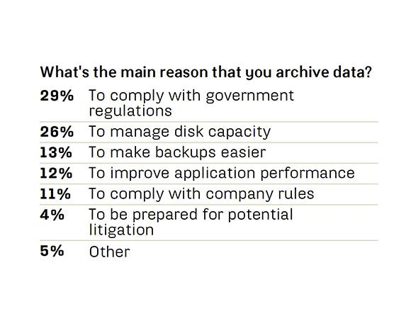 Why do you archive data?
