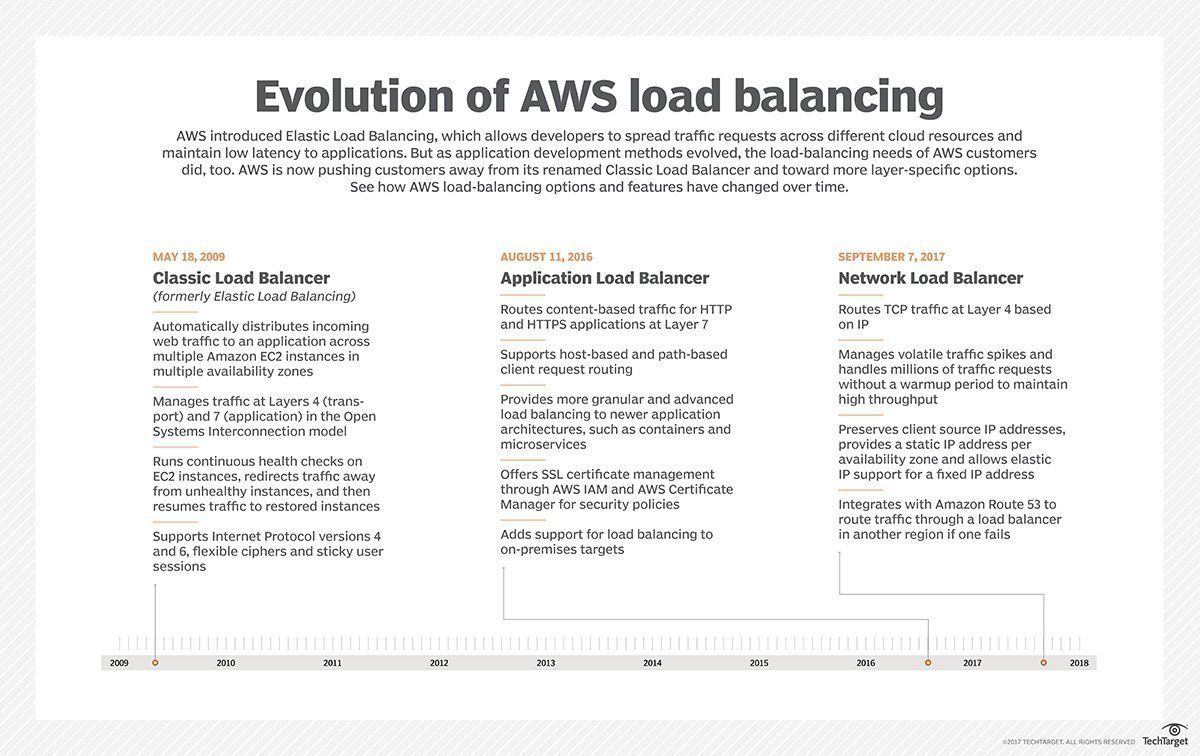What is AWS Network Load Balancer (NLB)? - Definition from WhatIs com