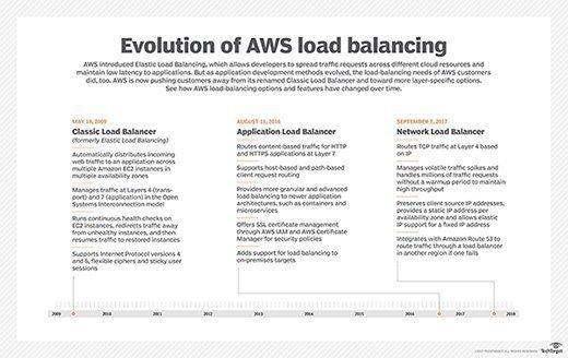 AWS' load-balancing options.