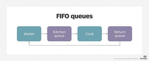 A first-in, first-out queue can help with some workloads.