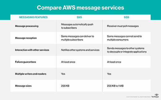 Compare AWS message services