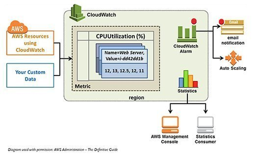Amazon CloudWatch interacts with other AWS tools and services.
