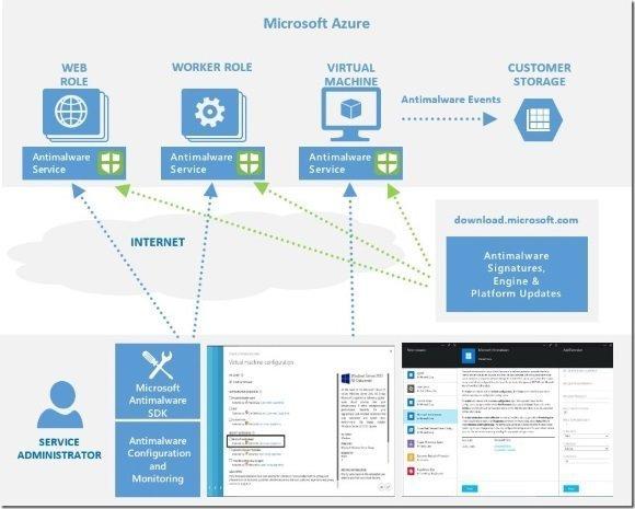 Microsoft Antimalware for Azure
