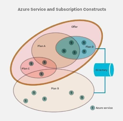 Azure service topology