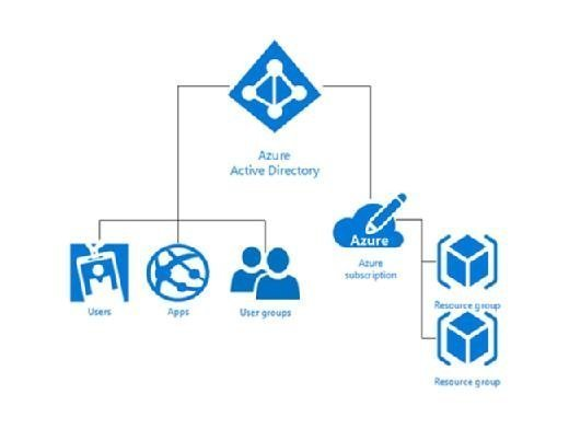 Azure subscriptions and roles