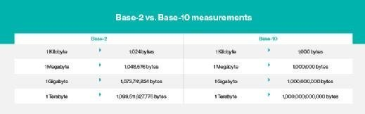 Base-2 vs. Base-10 definition