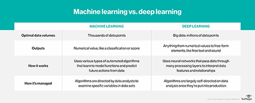 What is machine learning (ML)? - Definition from WhatIs com