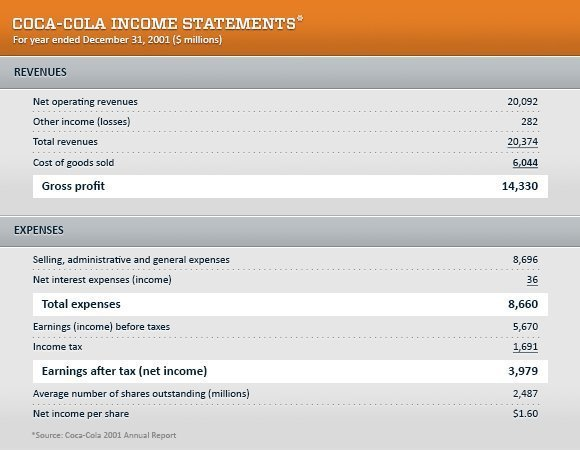 An income statement is also known as a profit and loss (P&L) statement.