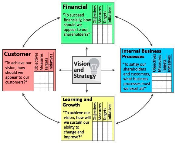 Business Balanced Scorecard | Best Business Cards