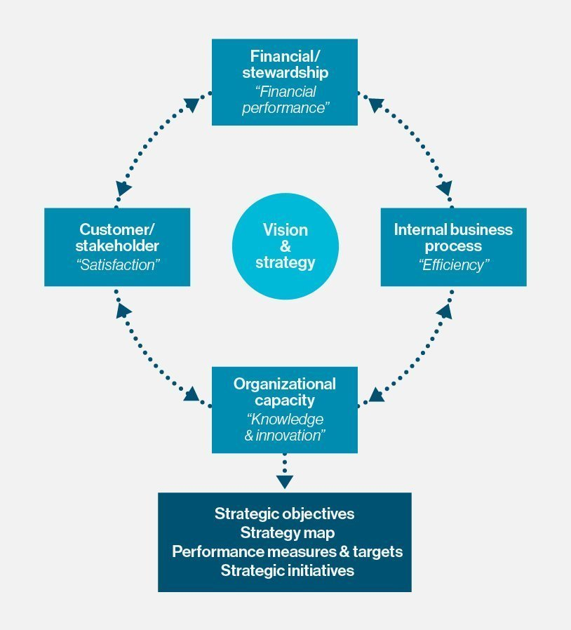 What is balanced scorecard ? - Definition from WhatIs com