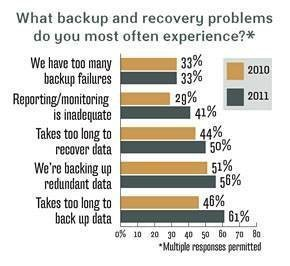 backup and recovery problems
