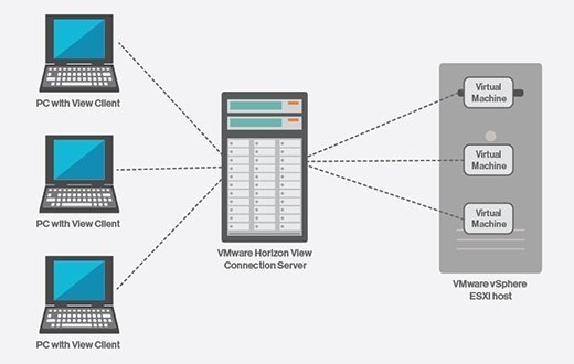 View Connection Server