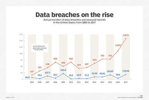 Data breaches in the U.S. from 2005 to 2017