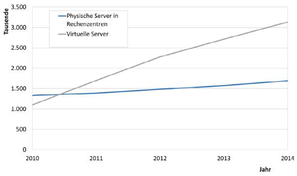 Borderstep Institut zum Wachstum von physischen und virtuellen Servern in Deutschland