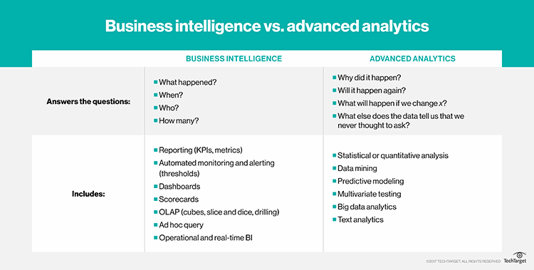 What is business intelligence (BI)? - Definition from WhatIs com
