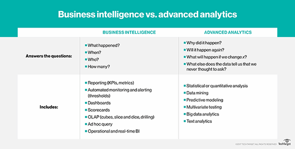 Business intelligence vs. advanced analytics