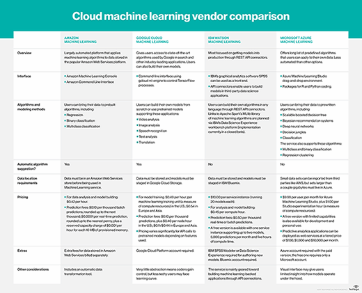 Cloud machine learning vendor comparison