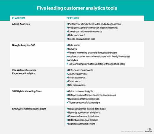 Customer analytics tools from IBM, SAS, Adobe, Google and SAP