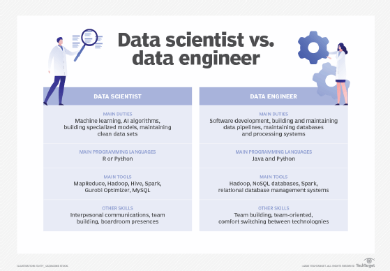 Data scientists and data engineers