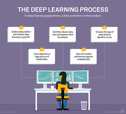 The deep learning process
