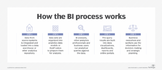 How the business intelligence process works